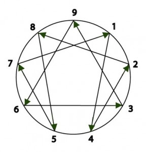 Basic Enneagram Model