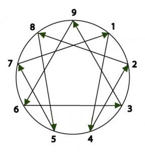 Basic Enneagram Model